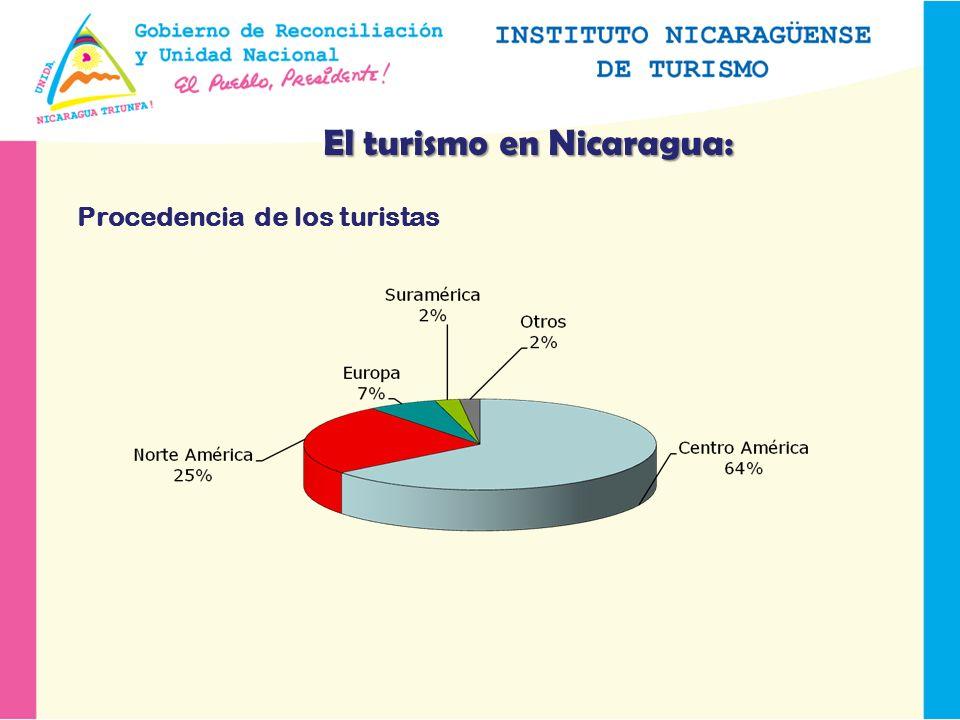 El turismo en Nicaragua: