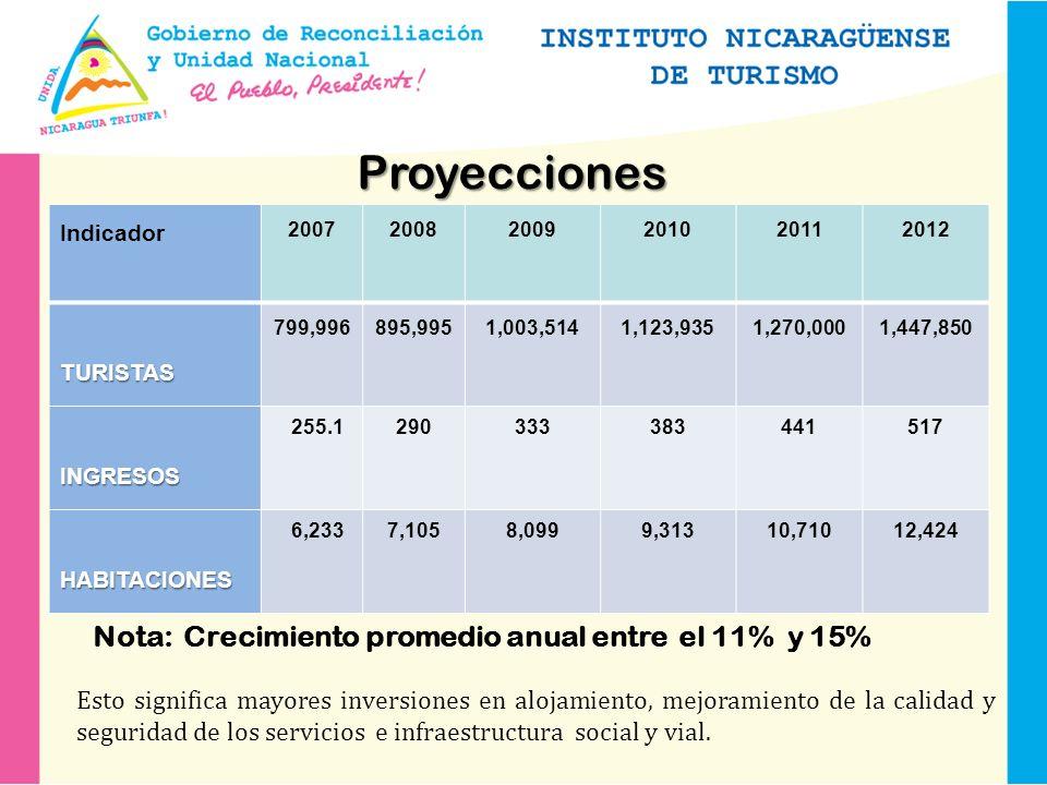 Proyecciones Nota: Crecimiento promedio anual entre el 11% y 15%