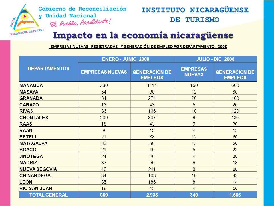 Impacto en la economía nicaragüense