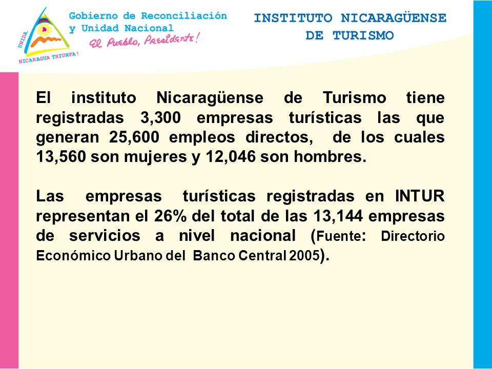 El instituto Nicaragüense de Turismo tiene registradas 3,300 empresas turísticas las que generan 25,600 empleos directos, de los cuales 13,560 son mujeres y 12,046 son hombres.