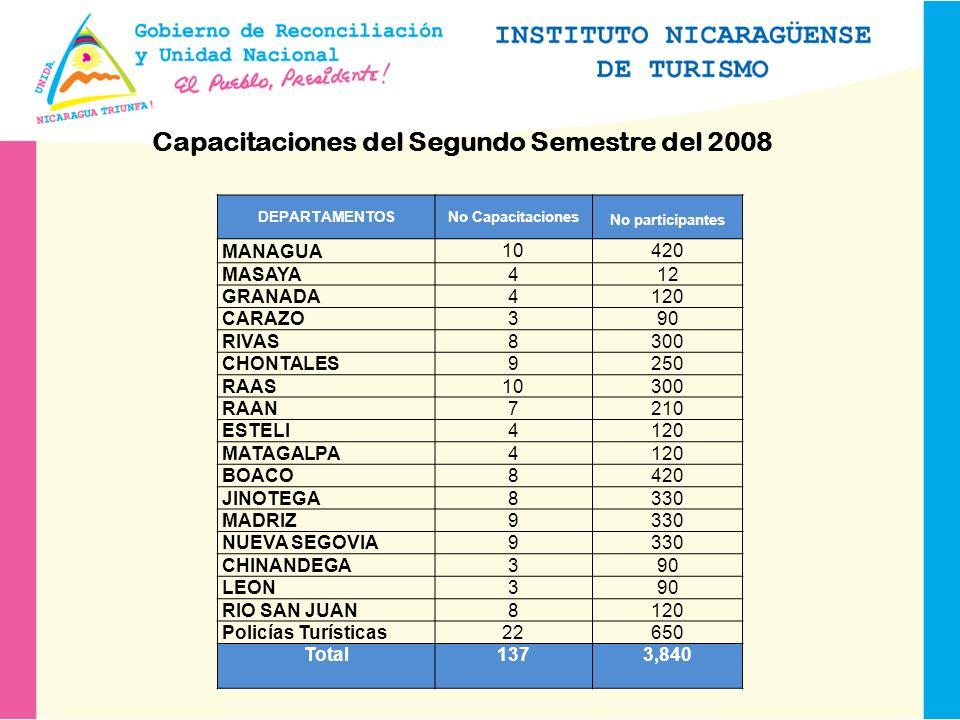 Capacitaciones del Segundo Semestre del 2008