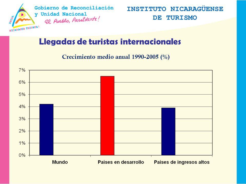 Llegadas de turistas internacionales