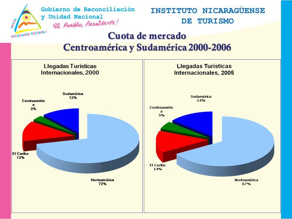Cuota de mercado Centroamérica y Sudamérica 2000-2006