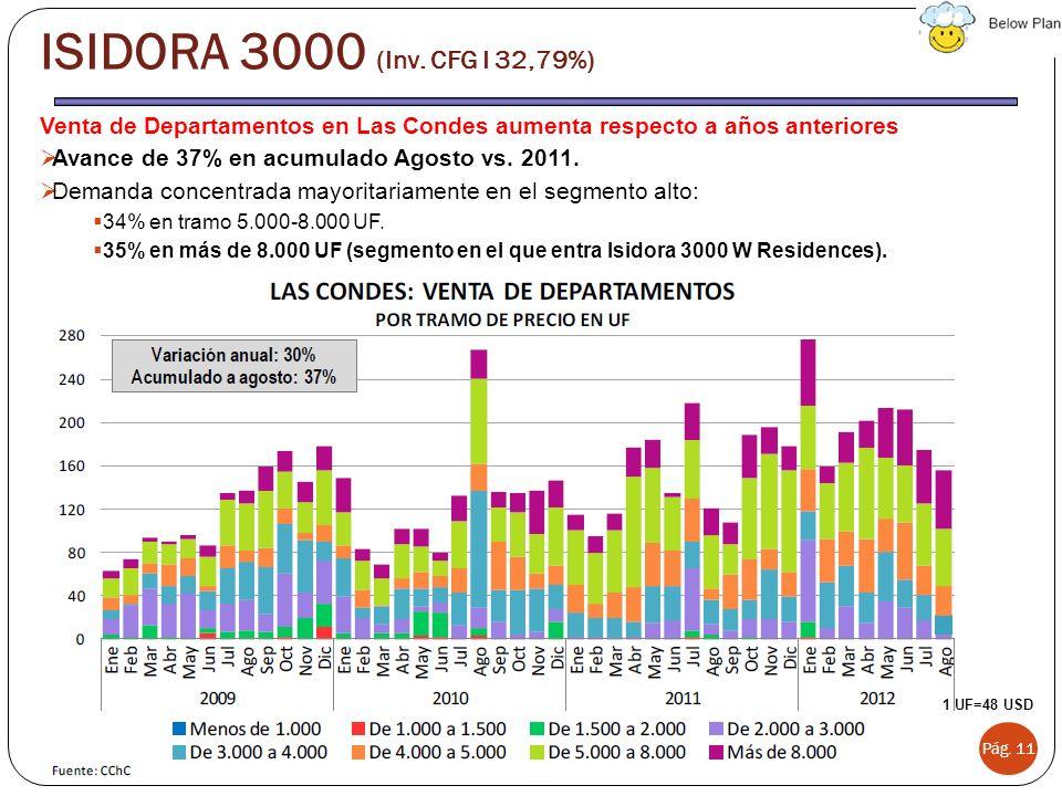 ISIDORA 3000 (Inv. CFG I 32,79%) Venta de Departamentos en Las Condes aumenta respecto a años anteriores.