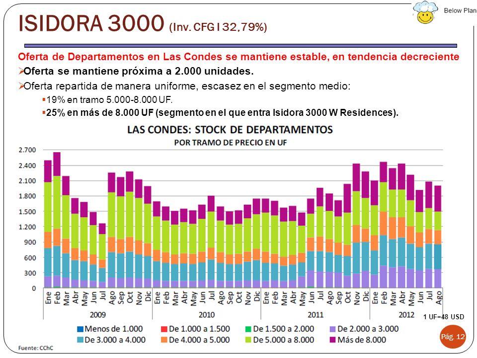 ISIDORA 3000 (Inv. CFG I 32,79%) Oferta de Departamentos en Las Condes se mantiene estable, en tendencia decreciente.