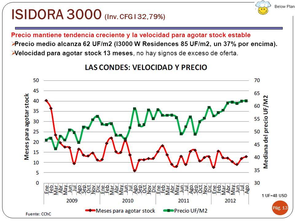 ISIDORA 3000 (Inv. CFG I 32,79%) Precio mantiene tendencia creciente y la velocidad para agotar stock estable.