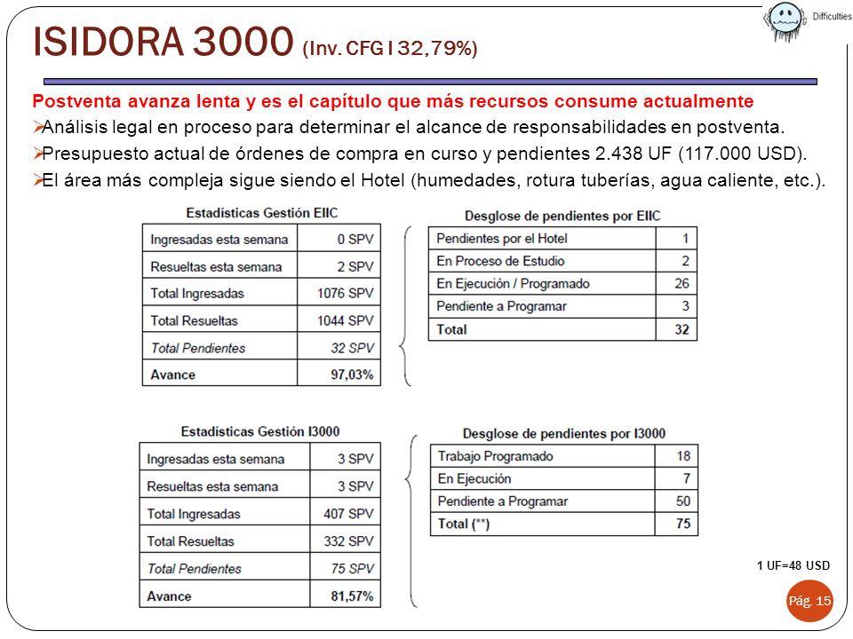 ISIDORA 3000 (Inv. CFG I 32,79%) Postventa avanza lenta y es el capítulo que más recursos consume actualmente.
