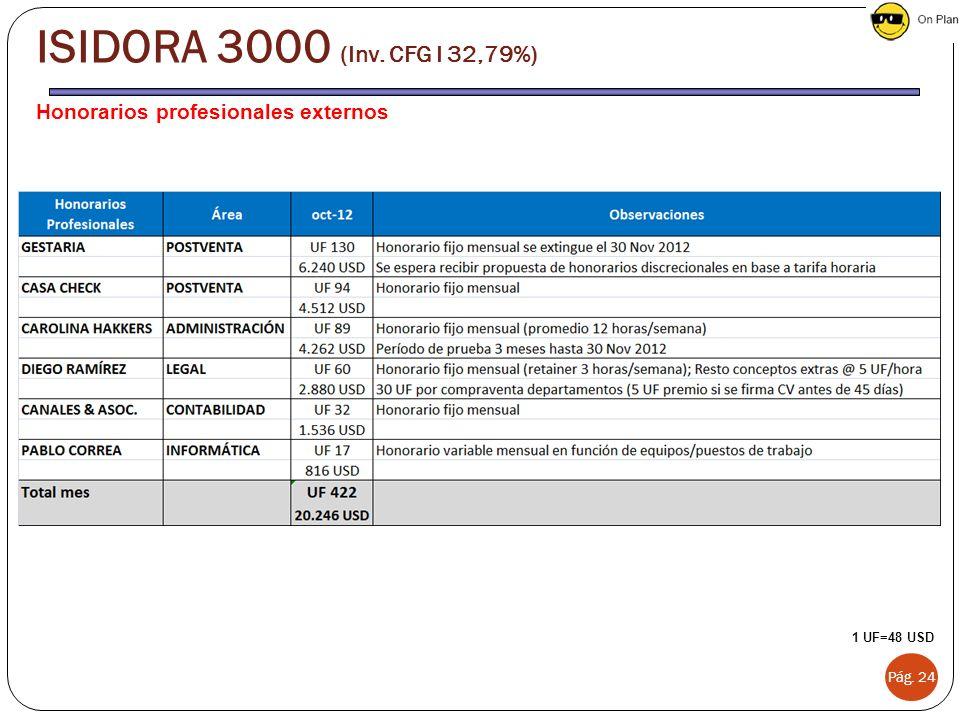 ISIDORA 3000 (Inv. CFG I 32,79%) Honorarios profesionales externos
