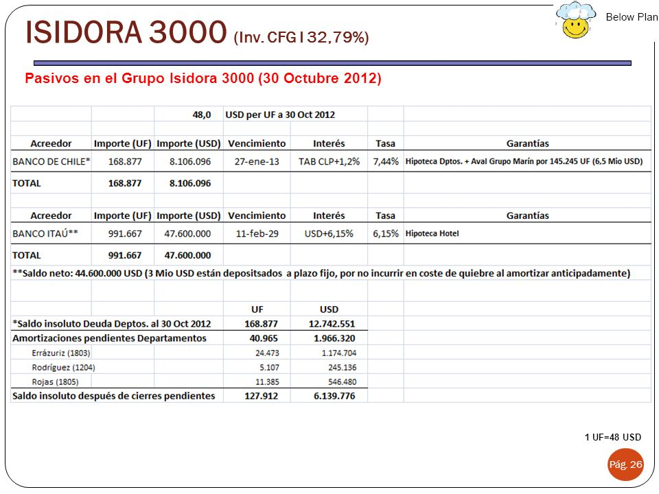 ISIDORA 3000 (Inv. CFG I 32,79%) Pasivos en el Grupo Isidora 3000 (30 Octubre 2012) 1 UF=48 USD