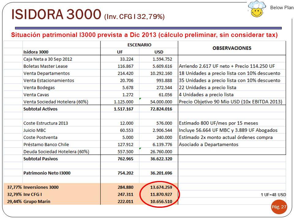 ISIDORA 3000 (Inv. CFG I 32,79%) Situación patrimonial I3000 prevista a Dic 2013 (cálculo preliminar, sin considerar tax)