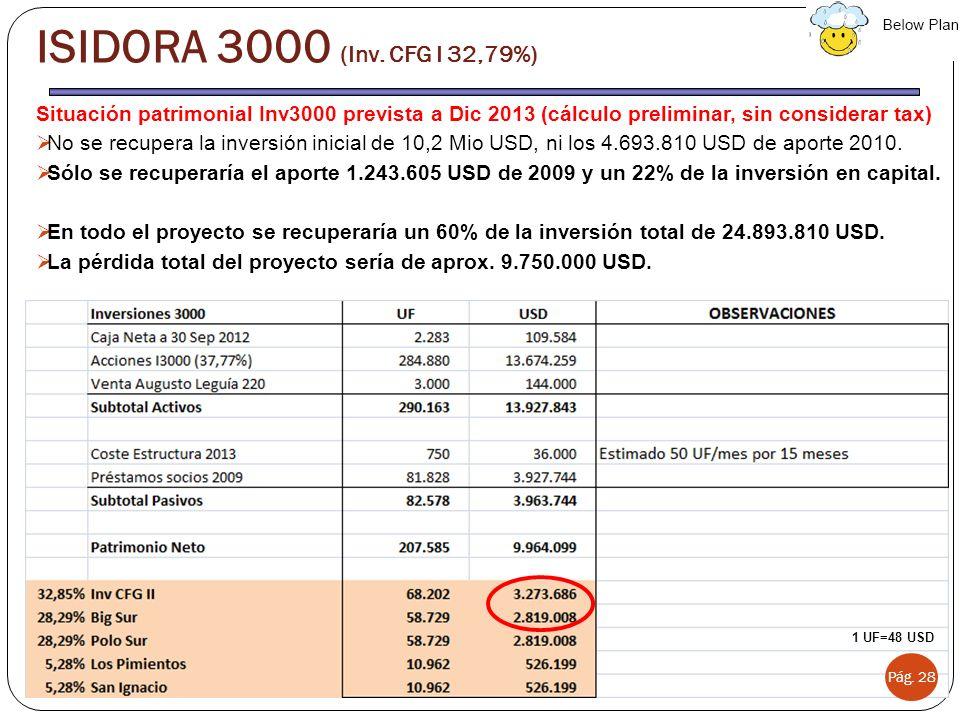 ISIDORA 3000 (Inv. CFG I 32,79%) Situación patrimonial Inv3000 prevista a Dic 2013 (cálculo preliminar, sin considerar tax)
