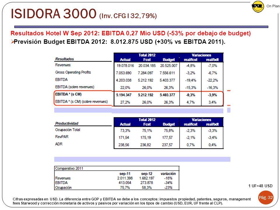 ISIDORA 3000 (Inv. CFG I 32,79%) Resultados Hotel W Sep 2012: EBITDA 0,27 Mio USD (-53% por debajo de budget)