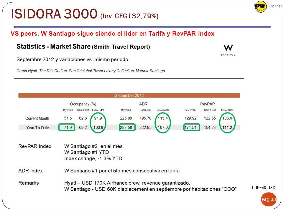 ISIDORA 3000 (Inv. CFG I 32,79%) VS peers, W Santiago sigue siendo el líder en Tarifa y RevPAR Index.