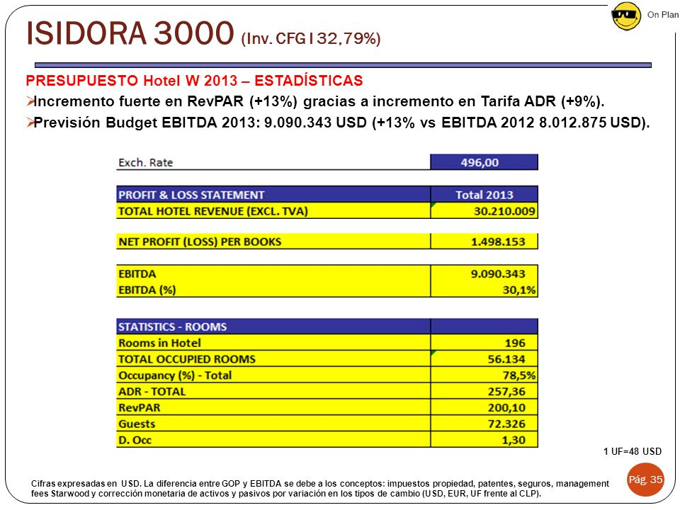 ISIDORA 3000 (Inv. CFG I 32,79%) PRESUPUESTO Hotel W 2013 – ESTADÍSTICAS.