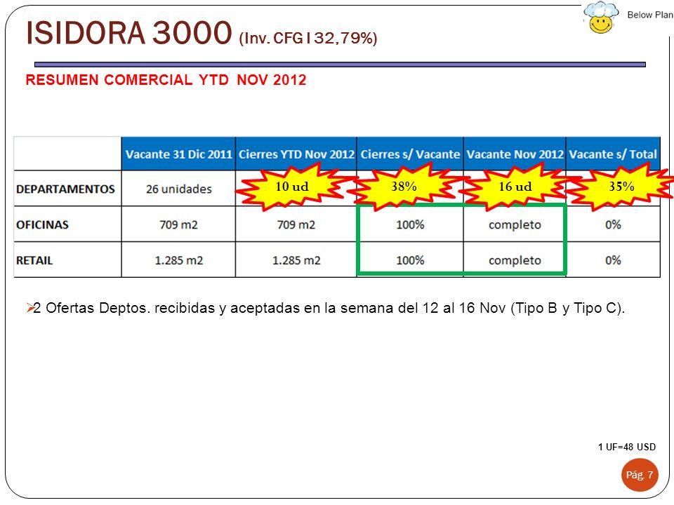 ISIDORA 3000 (Inv. CFG I 32,79%) RESUMEN COMERCIAL YTD NOV 2012