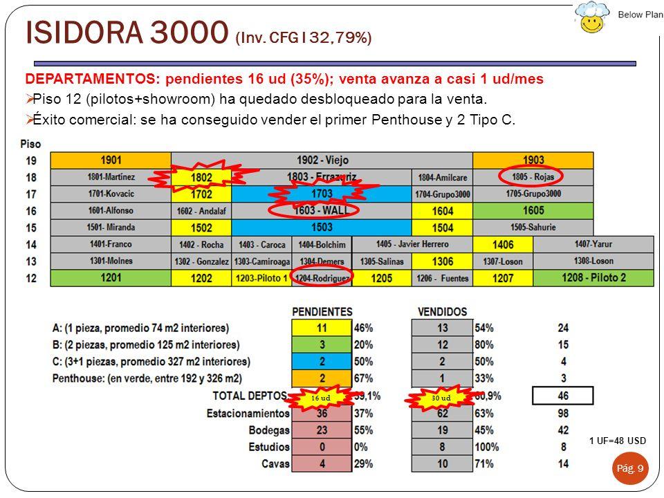ISIDORA 3000 (Inv. CFG I 32,79%) DEPARTAMENTOS: pendientes 16 ud (35%); venta avanza a casi 1 ud/mes.