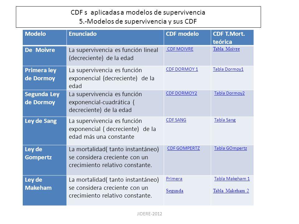 CDF s aplicadas a modelos de supervivencia