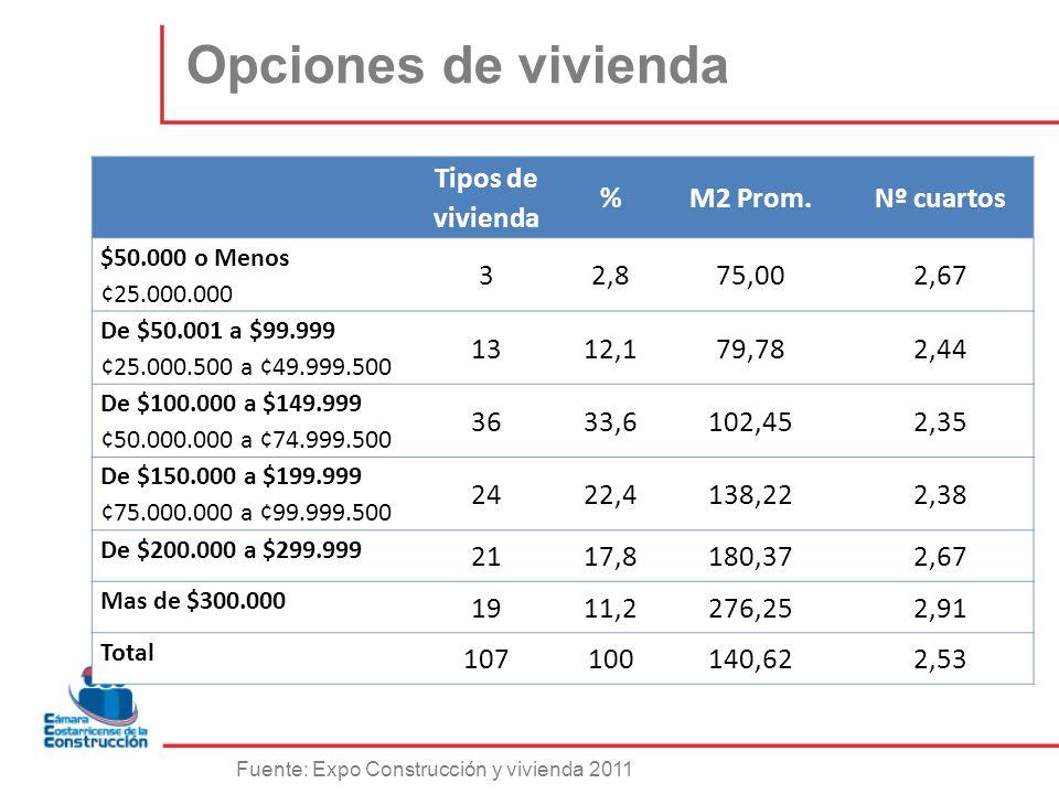Opciones de vivienda Tipos de vivienda % M2 Prom. Nº cuartos 3 2,8