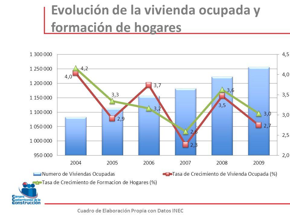 Evolución de la vivienda ocupada y formación de hogares