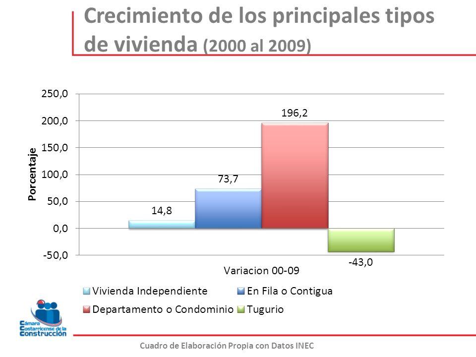 Crecimiento de los principales tipos de vivienda (2000 al 2009)