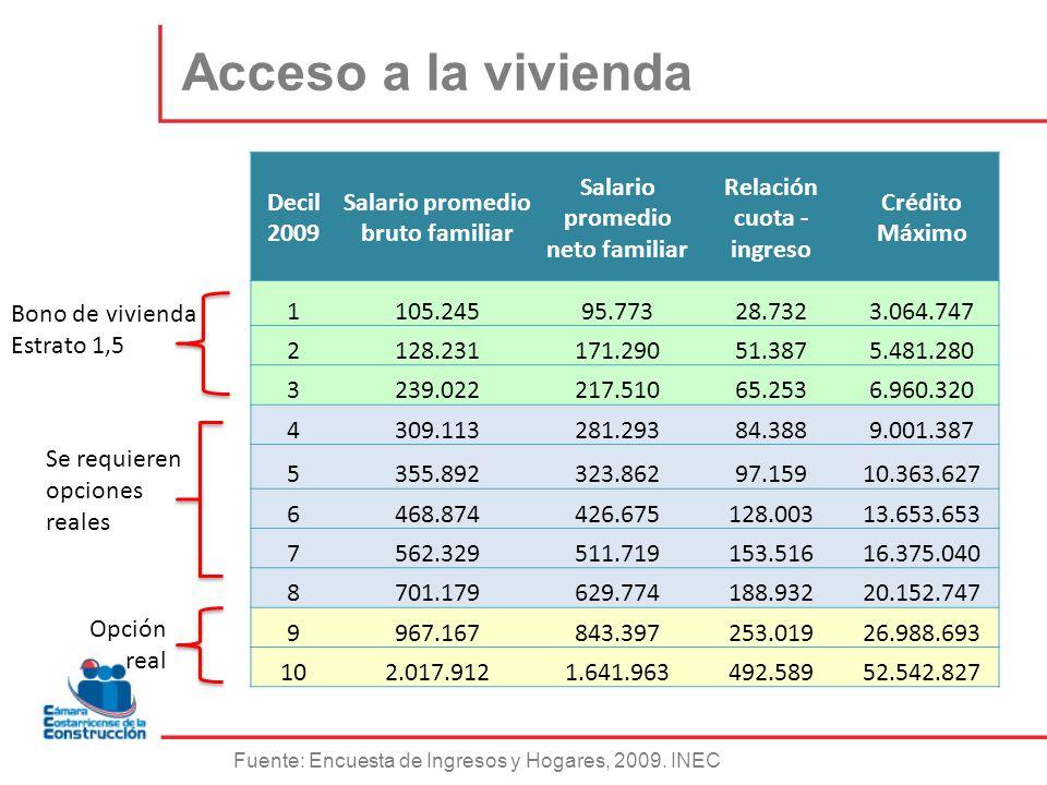 Acceso a la vivienda Decil 2009 Salario promedio bruto familiar