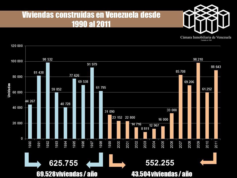 Viviendas construidas en Venezuela desde 1990 al 2011