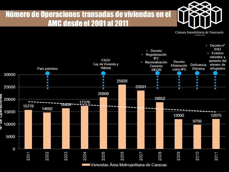 Número de Operaciones transadas de viviendas en el AMC desde el 2001 al 2011