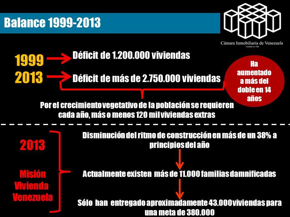 1999 2013 2013 Balance 1999-2013 Déficit de 1.200.000 viviendas