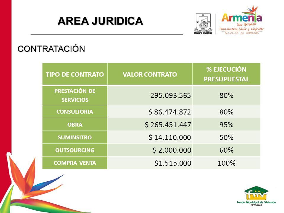 % EJECUCIÓN PRESUPUESTAL PRESTACIÓN DE SERVICIOS