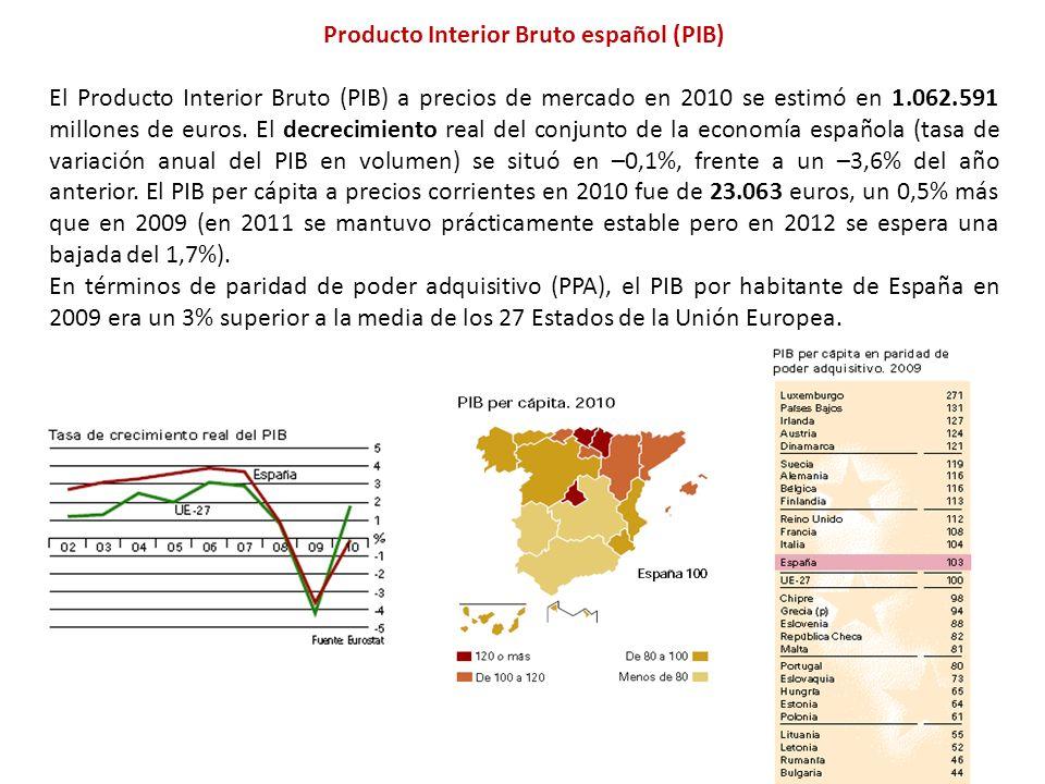 Producto Interior Bruto español (PIB)