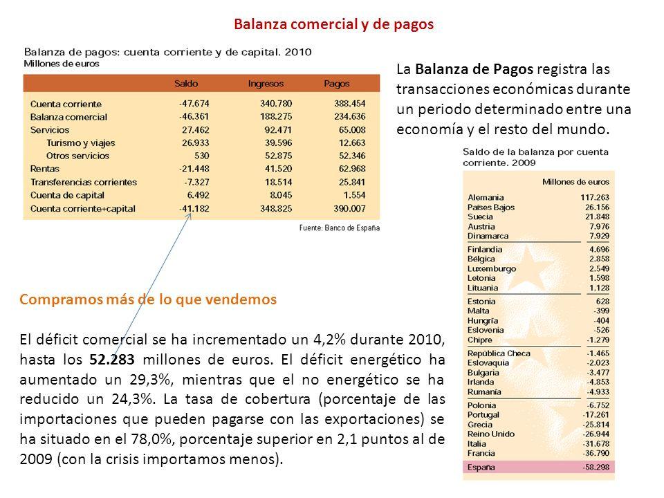Balanza comercial y de pagos
