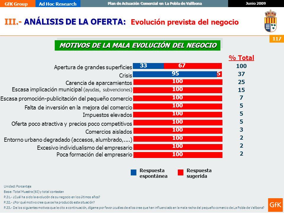 MOTIVOS DE LA MALA EVOLUCIÓN DEL NEGOCIO