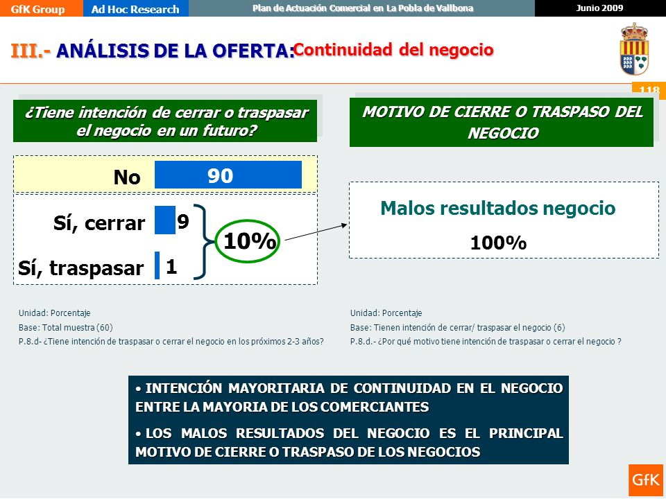 10% No 90 Sí, cerrar 9 Sí, traspasar 1 III.- ANÁLISIS DE LA OFERTA: