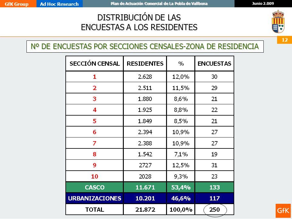 DISTRIBUCIÓN DE LAS ENCUESTAS A LOS RESIDENTES