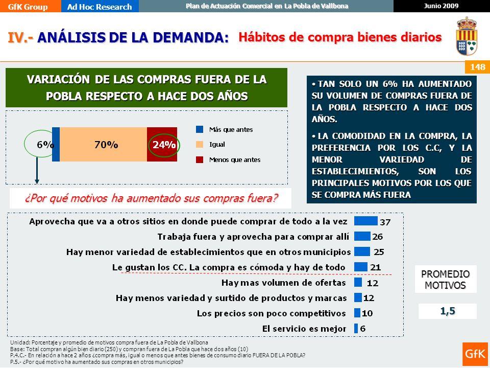 VARIACIÓN DE LAS COMPRAS FUERA DE LA POBLA RESPECTO A HACE DOS AÑOS