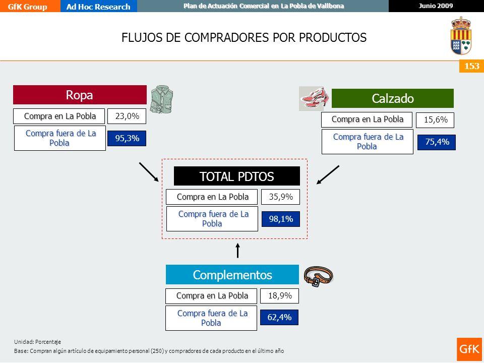 FLUJOS DE COMPRADORES POR PRODUCTOS