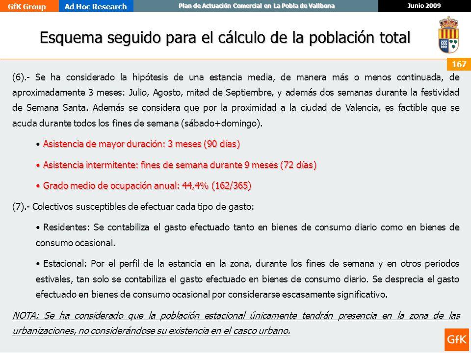 Esquema seguido para el cálculo de la población total