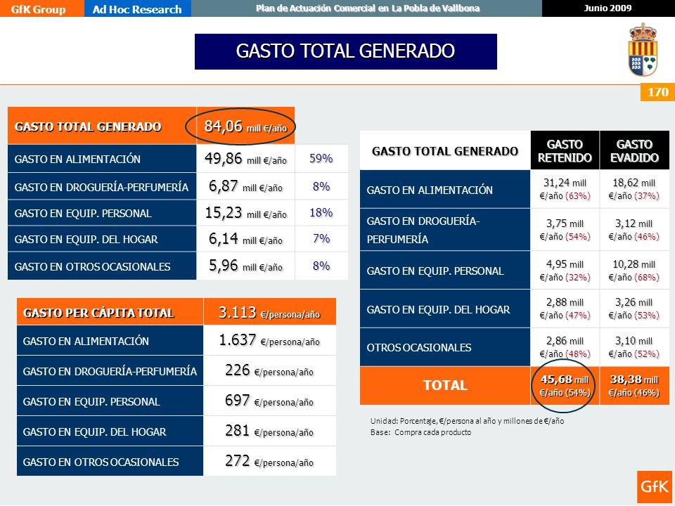 GASTO TOTAL GENERADO 84,06 mill €/año 49,86 mill €/año 6,87 mill €/año