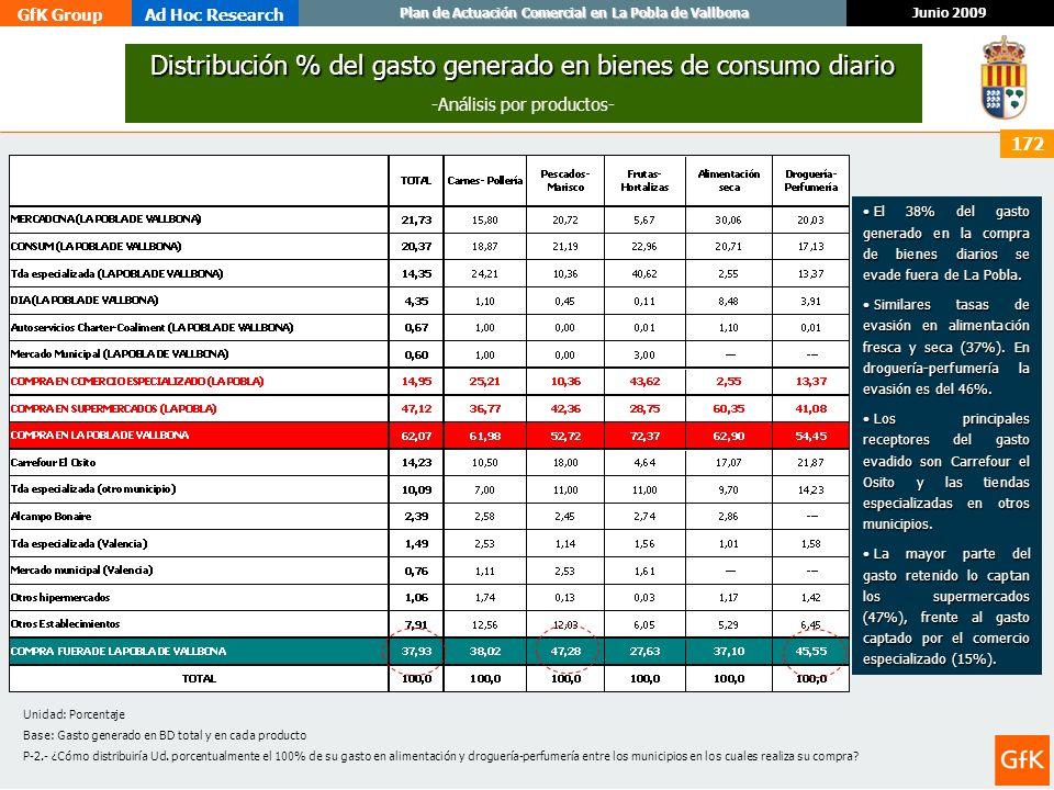 Distribución % del gasto generado en bienes de consumo diario
