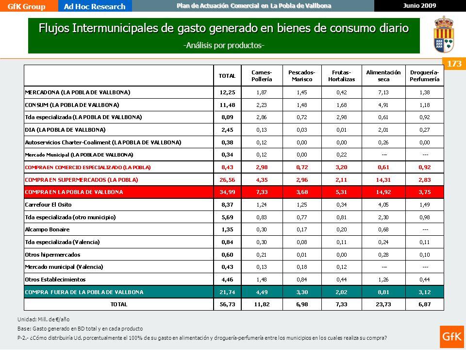 Flujos Intermunicipales de gasto generado en bienes de consumo diario