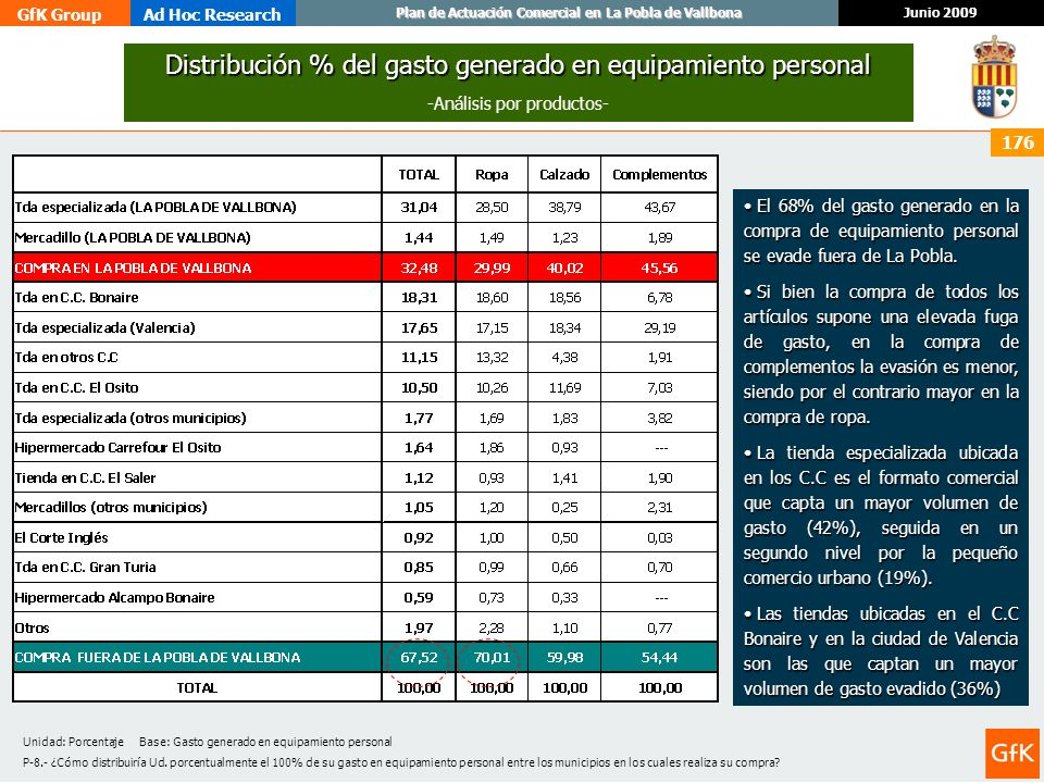 Distribución % del gasto generado en equipamiento personal
