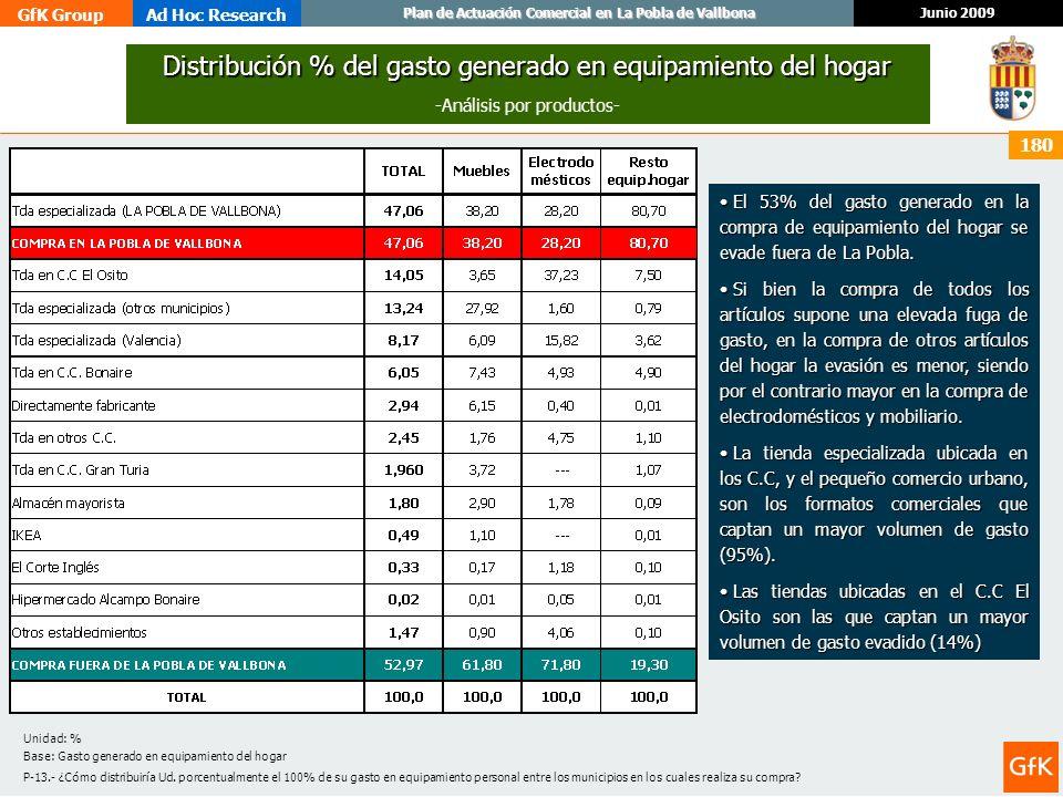 Distribución % del gasto generado en equipamiento del hogar