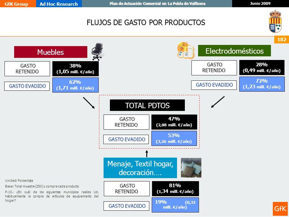 FLUJOS DE GASTO POR PRODUCTOS