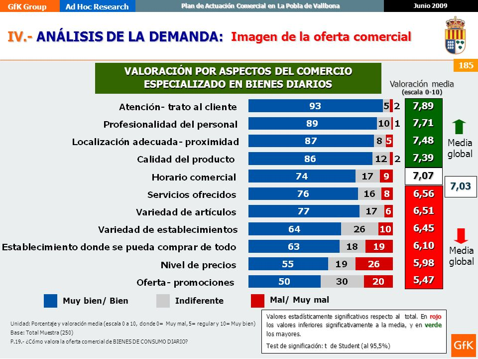 VALORACIÓN POR ASPECTOS DEL COMERCIO ESPECIALIZADO EN BIENES DIARIOS