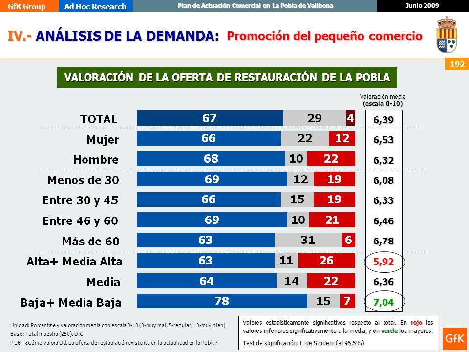 VALORACIÓN DE LA OFERTA DE RESTAURACIÓN DE LA POBLA