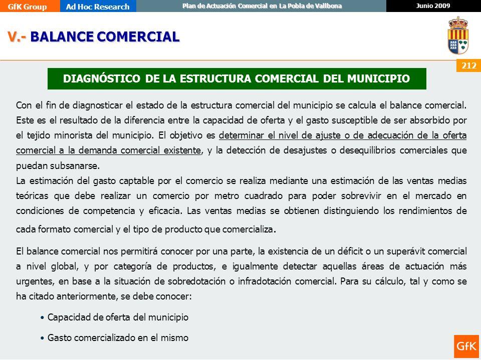 DIAGNÓSTICO DE LA ESTRUCTURA COMERCIAL DEL MUNICIPIO