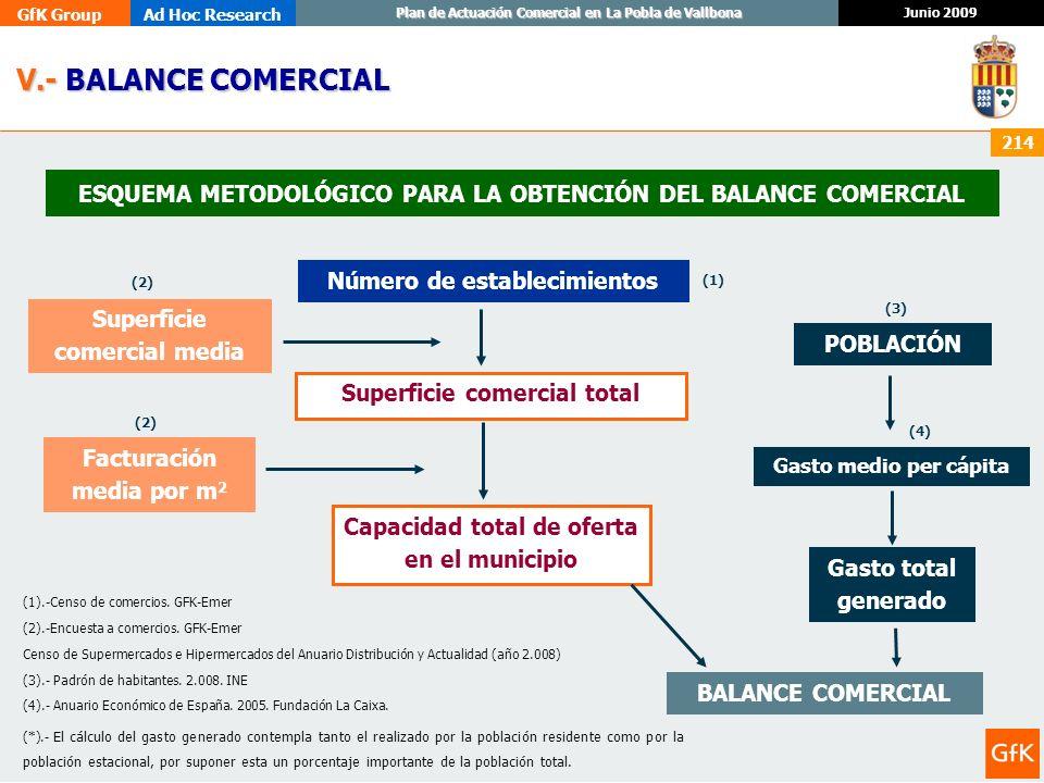 V.- BALANCE COMERCIAL ESQUEMA METODOLÓGICO PARA LA OBTENCIÓN DEL BALANCE COMERCIAL. Número de establecimientos.