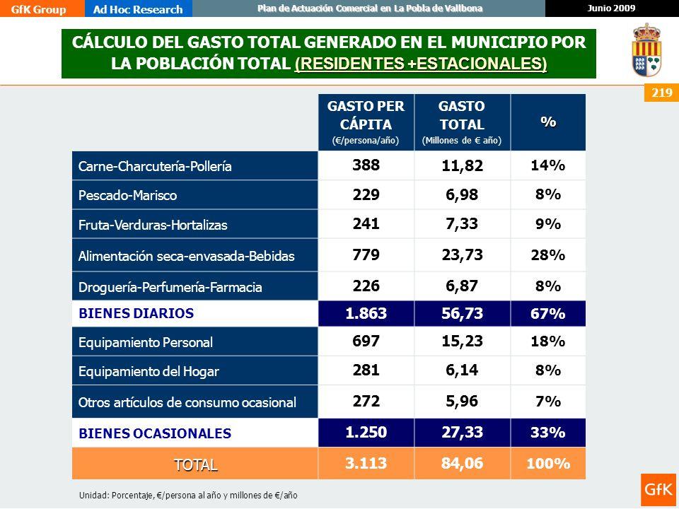 CÁLCULO DEL GASTO TOTAL GENERADO EN EL MUNICIPIO POR LA POBLACIÓN TOTAL (RESIDENTES +ESTACIONALES)