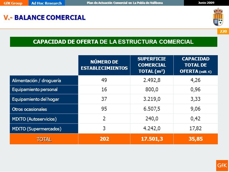 V.- BALANCE COMERCIAL CAPACIDAD DE OFERTA DE LA ESTRUCTURA COMERCIAL
