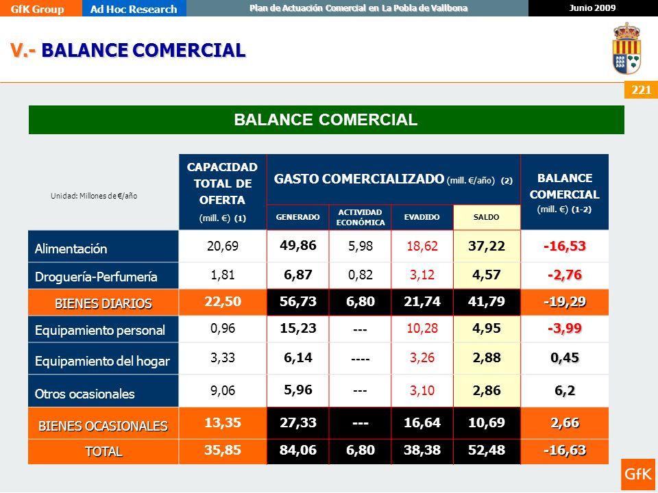 V.- BALANCE COMERCIAL BALANCE COMERCIAL